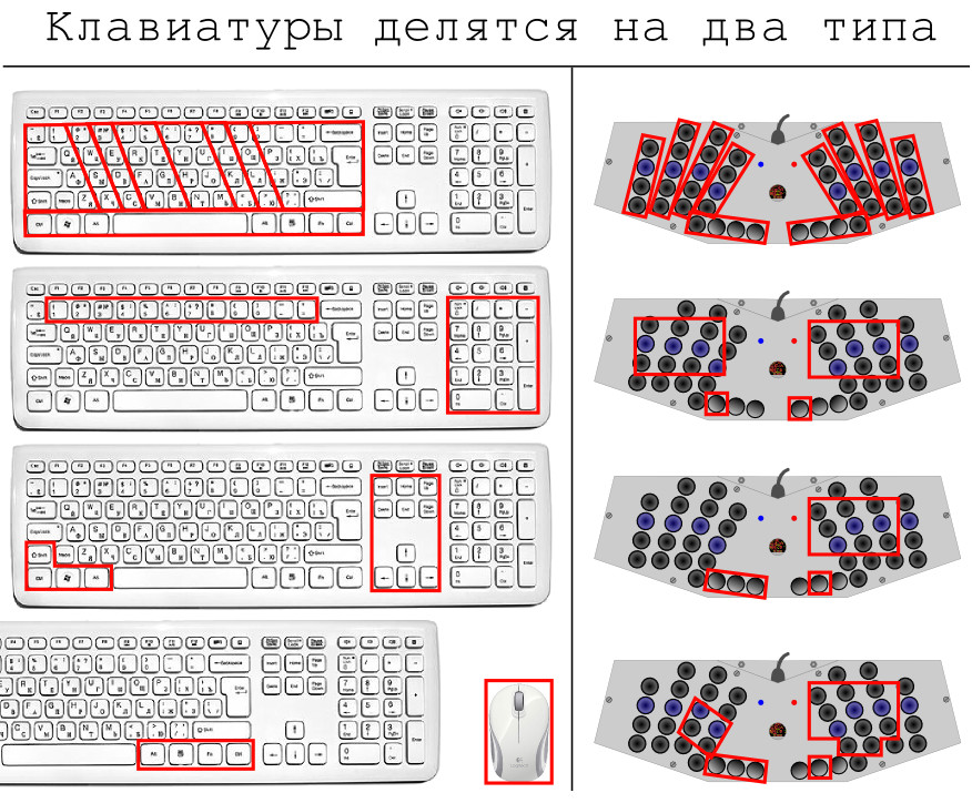 Клавиатуры делятся на два типа
